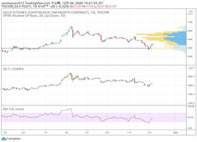 日本商品市场日评:东京黄金继续小幅回落,橡胶远月合约日盘继续上涨