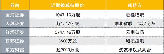 又有5家券商遭股东密集减持,东方财富遭减持超9000万股最高,上市券商还有1.8亿股减持在路上
