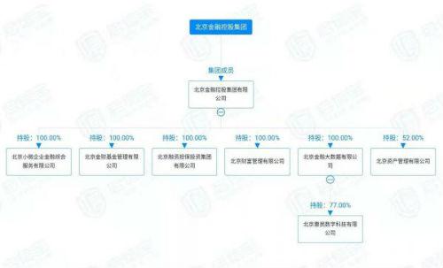 京东数科和小米入局 国内第二张个人征信牌照申请获央行受理