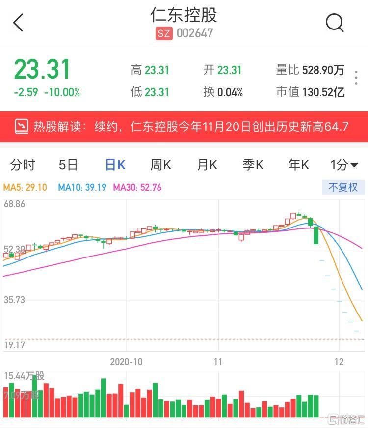 仁东控股连续第九日跌停 股价创逾8个月新低