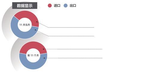 财经数据  11月山东进出口总值再创新高                                791.1亿元 下降2% 1426.9亿元 增长39.8%