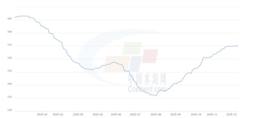 (全国水泥价格指数走势,来源:中国水泥网)