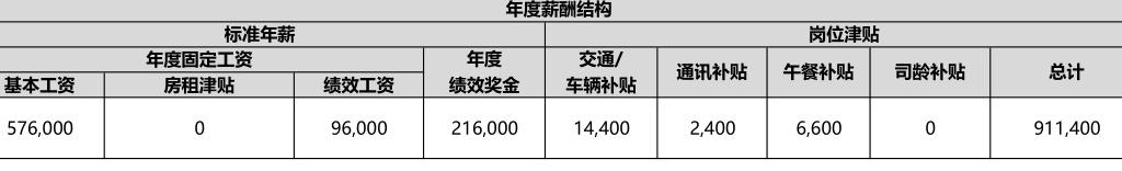 电银付安装教程(dianyinzhifu.com):年入百万的地产人过着什么样的生涯? 第1张