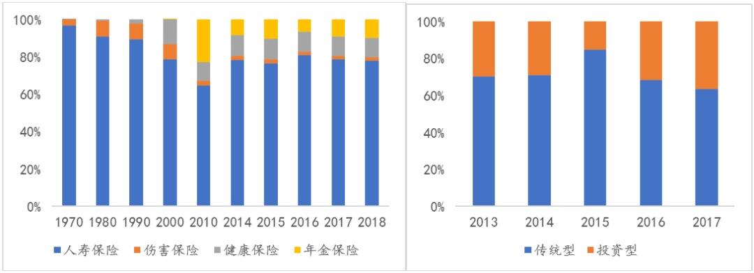中国寿险产品从发达市场的演变:老龄化迫使养老健康保险 经济放缓刺激财富管理产品的增长