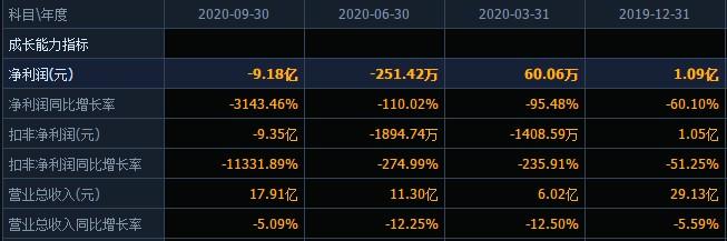 锦泓团体迎来艰屯之际:控股股东被通报批评!实控人股份全遭冻结,公司前三季度巨亏超9亿