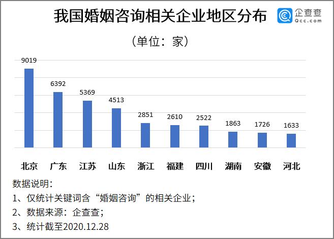 电银付app使用教程(dianyinzhifu.com):仳离镇定期即将执行:我国共5.1万家婚姻咨询企业,北京最多 第1张
