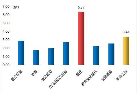 减税降费问题研究(上)