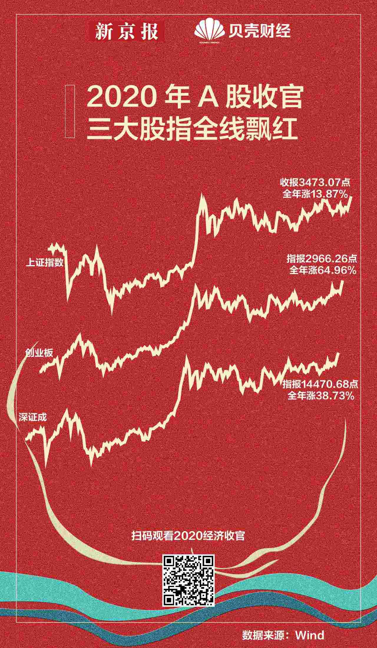 usdt不用实名(caibao.it):白酒跻身年度涨幅前三甲,A股飘红收官后2021年将若何演绎? 第1张