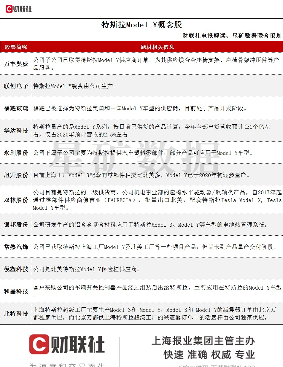 特斯拉新年发布国产Model Y   供应商名单一览
