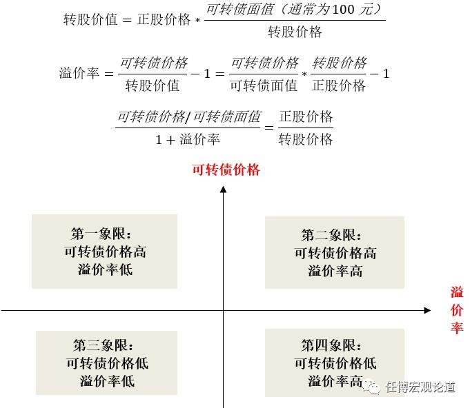 电银付(dianyinzhifu.com):'可转债'剖析手册 第8张