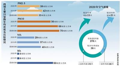 """去年北京PM2.5年均浓度首次降到""""30+"""""""