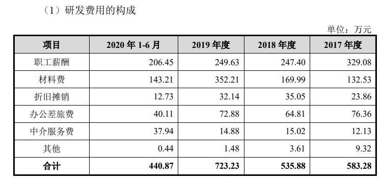 usdt手机钱包(www.caibao.it):维尼康健创业板IPO: 客户结构大调整致毛利率下滑近3个百分点 营销渠道弱市场较被动