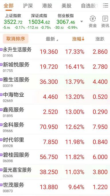 资色・快讯丨物业股开盘全线大涨 昨日十部门发文加强改进住宅物业管理