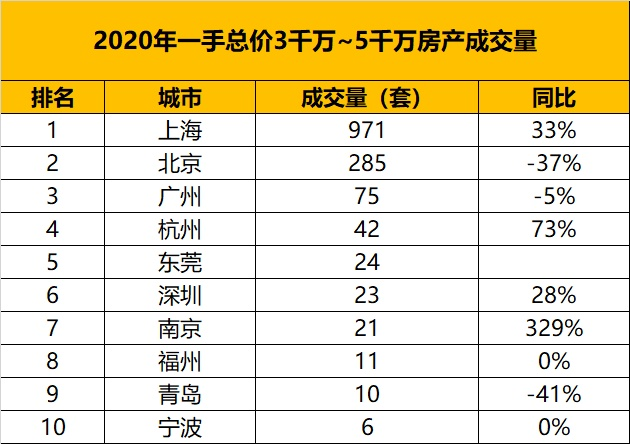 usdt钱包(www.caibao.it):从万万级房产的成交量,看中国都会的财富排名 第6张