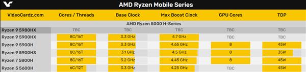 收购usdt(www.caibao.it):AMD Zen3游戏本最终大招:锐龙9 5980HX首次现身 第2张