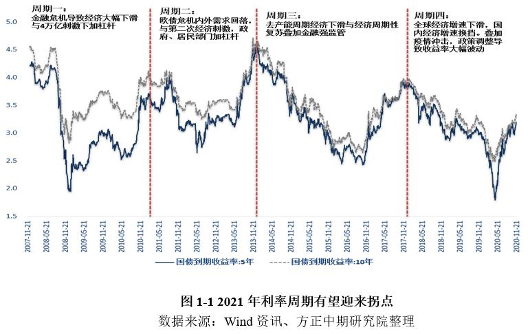 国债期货:债券市场已经回到周末