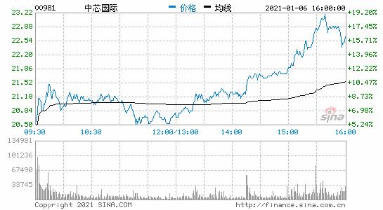 SMIC港股尾盘上涨17%