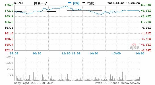 香港恒生指数今日收盘涨1.20% 网易涨5.07%