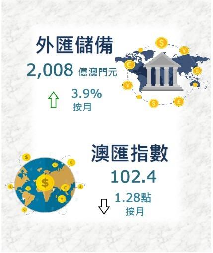 澳门12月底外汇储备为2008亿澳门元 环比上升3.9%