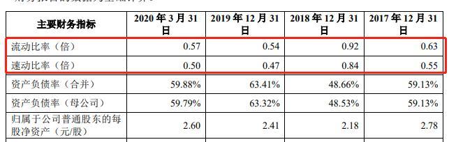 托付转贷 有息负债超20亿 多晶硅制造商新疆大全科创板IPO