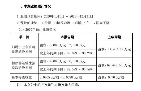 2020年业绩预降9成左右,资产负债率超70%,127亿商誉高悬,纳思达该如何'渡劫'?