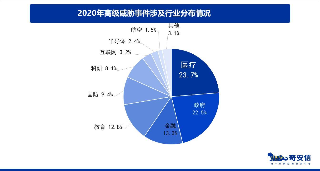 奇安信集中发布七份网络安全2020年度研究报告