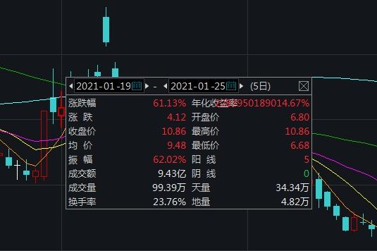 五连板永吉股份:公司无雾化电子烟相关业务收