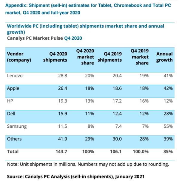 数据显示iPad四季度出货1920万台:是第二名两倍
