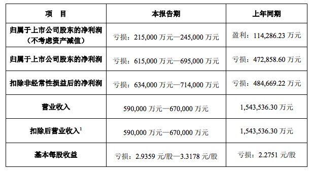 万达电影:预计2020年度净利润亏损61.5亿元-69.5亿元