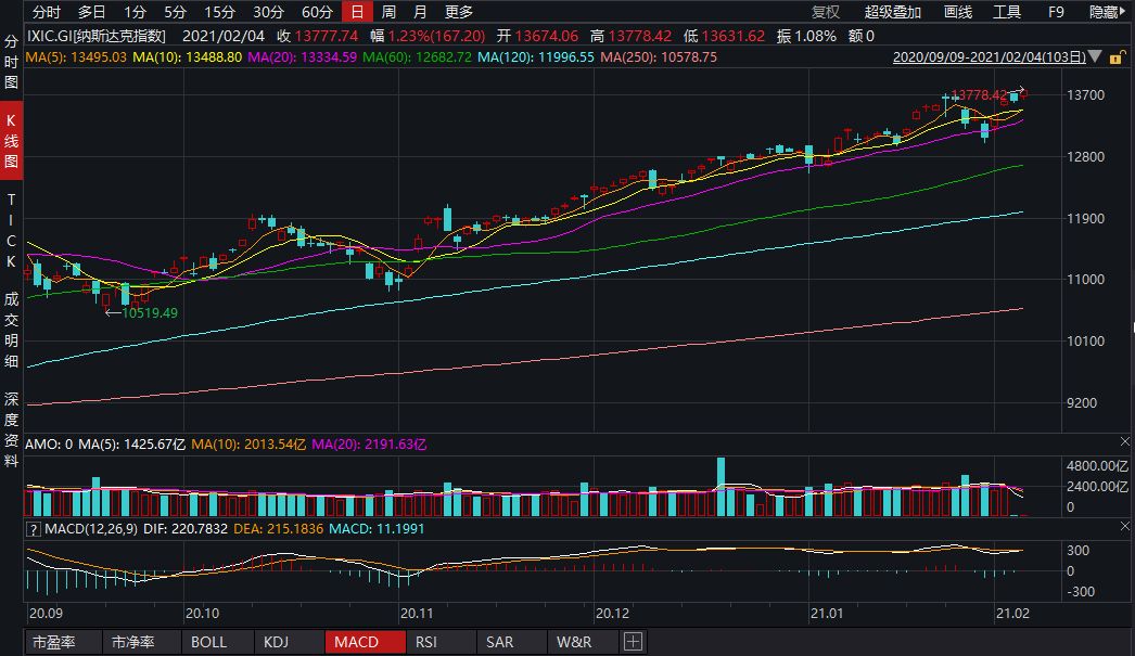 美股收盘:三大股指集体涨逾1% 标普500、纳指创历史新高