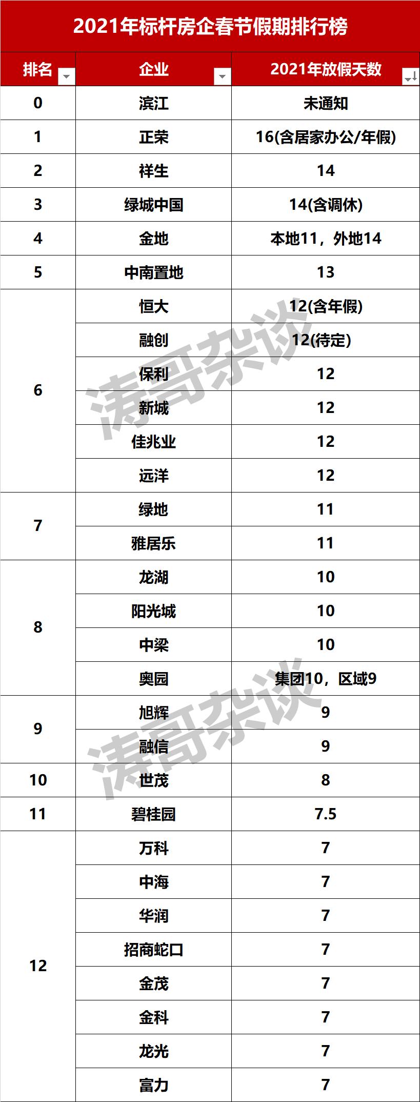 最长20天,最短7天,房企春节假期排行榜来了!