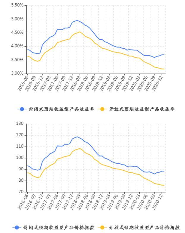 长三角地区年初理财收益与上期3.48%持平,理财产品发行量环比下滑742款