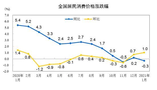 快讯丨国家统计局:2021年1月CPI同比下降0.3% 环比上涨1%