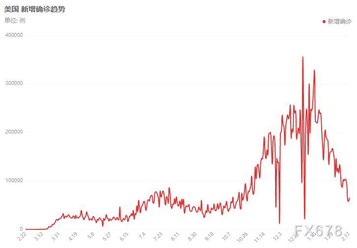 黄金交易提醒:美经济数据强劲上涨,疫情缓解但疫苗接种仍滞后,金价五连跌后一指标更致命