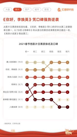 总票房78亿破纪录!就地过年催生史上最强春节档,上海春节档3.66亿票房位居Top1