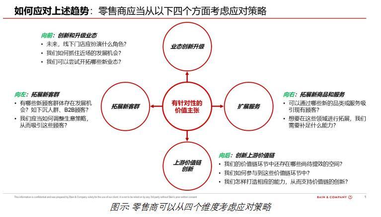贝恩公司发布2021年中国零售十大关键趋势