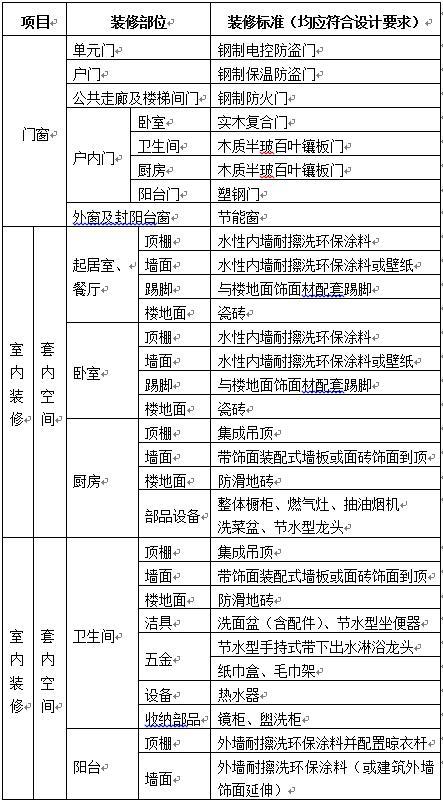 北京共有产权房政策修订 将结合各区申购家庭有效需求情况进行选址