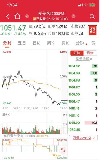 机构抱团股大跌 成长股猎手杨锐文提前出逃闪崩千元股 机构认为短期无需过度担忧每轮调整都是抄底的时机