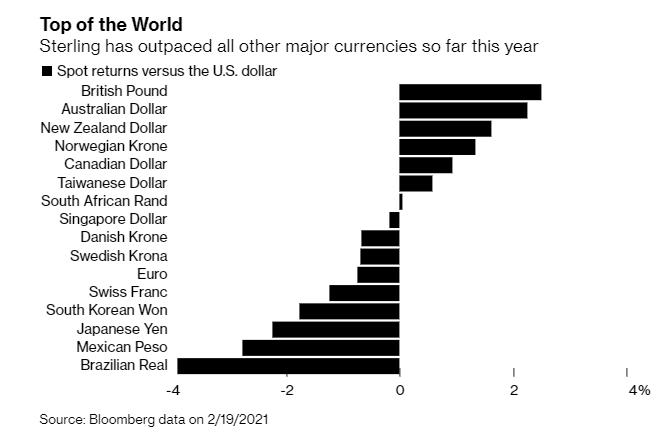 英镑成为今年涨得最快的货币,4个利好正被消化