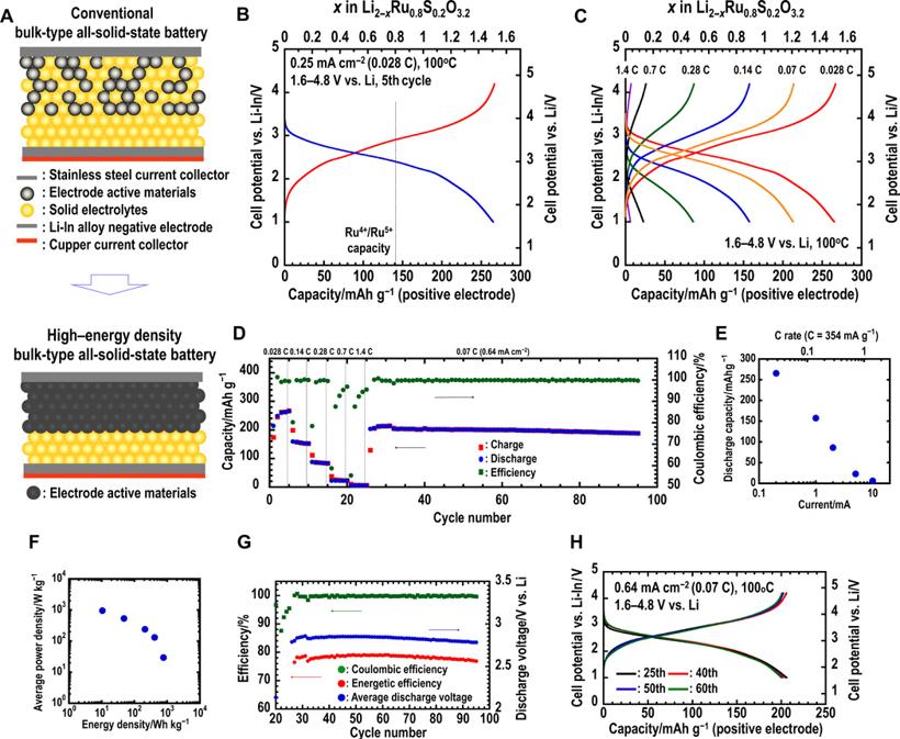 研究发现新型电极材料 可提高固态电池性能