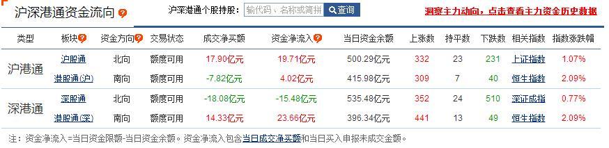 三大指数下探回升沪指涨1.07% ,地产板块爆发