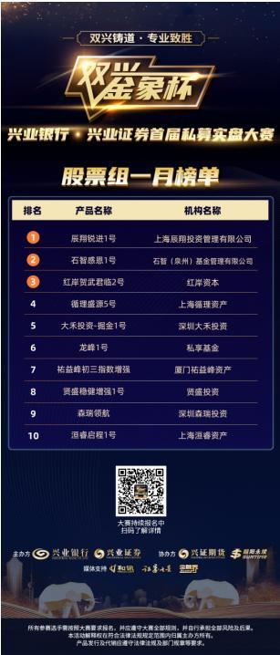 """兴业银行・兴业证券首届""""双兴金象杯""""私募大赛1月榜单发布"""