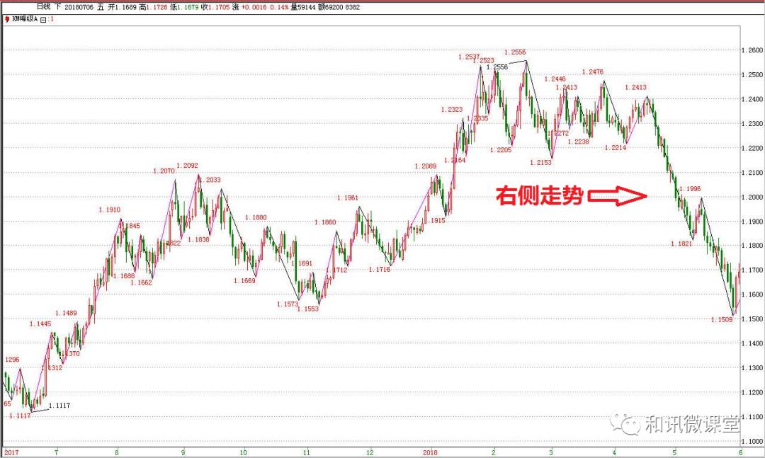 吴大葱:交易市场价格的发展模式(二)