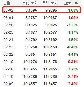 牛年看牛基!易方达基金经理张坤管理的基金最新净值情况一览(3月3日)
