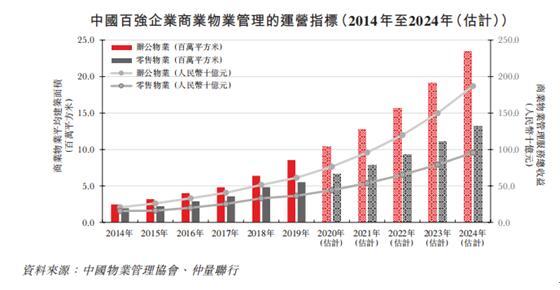 中骏集团控股:商管公司布局51个城市 差异化优质管理服务成致胜优势
