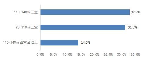 客户研究   返乡置业二孩家庭对四房需求占比提升,但不追求超大面积