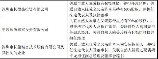 """菲菱科思二度闯关IPO背后:长盈精密实控人陈奇星家族的又一场""""造富运动""""?"""