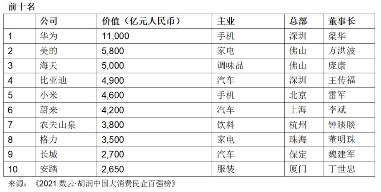 华为以1.1万亿价值成为中国大消费领域价值最高民营企业