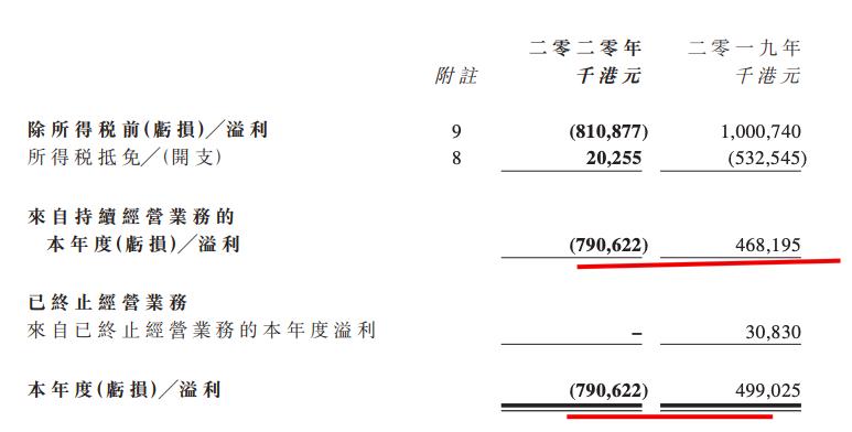 宝新置地:2020年盈转亏 净亏损7.35亿港元毛利率降0.5个百分点