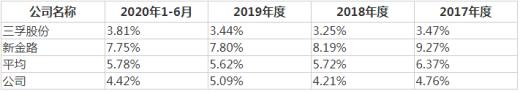 华融化学IPO:研发投入远低同行且氯产品毛利率小于零